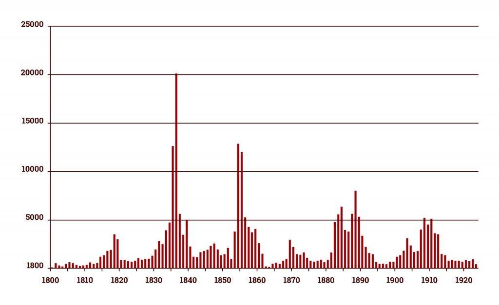 U.S Land Sales 18 Years Cycle